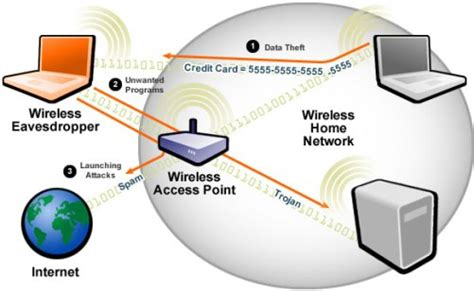 how to hack wifi wireless network