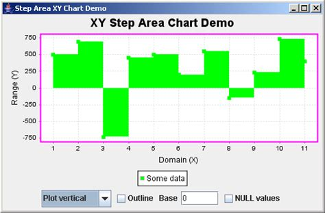 java printable area techtrony jfreechart xy step area chart demo