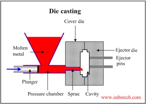 design for manufacturing die casting various casting process a great wordpress com site