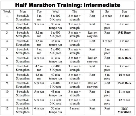 half marathon training plans on pinterest half marathon training hal higdon intermediate half marathon training health