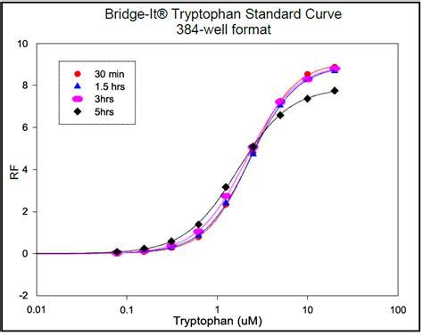L Assay by Bridge It 174 L Tryptophan Fluorescence Assay Kit 384 Well