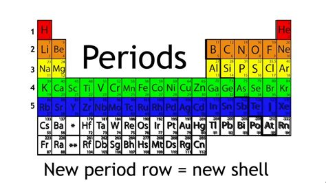 Period In The Periodic Table by What Are Periods And Groups In The Periodic Table
