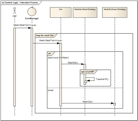 sequence diagram for each design codes uml sequence diagram interaction fragment