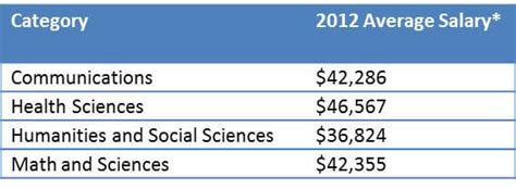 Average Salary For Mba Degree Holder by Specialized Masters Programs In Business Increasingly Popular