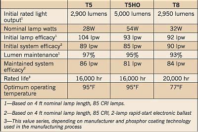 t12 ho l lumen output t5 linear fluorescent ls electrical construction