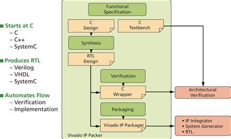 pattern generator xilinx fig动态图片 点力图库