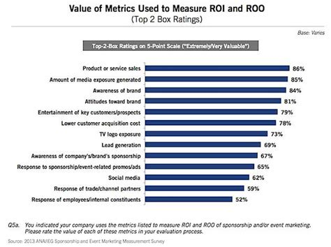 measuring marketing roi of sponsorships and event marketing