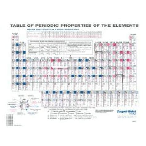 search results for periodic table sargent welch