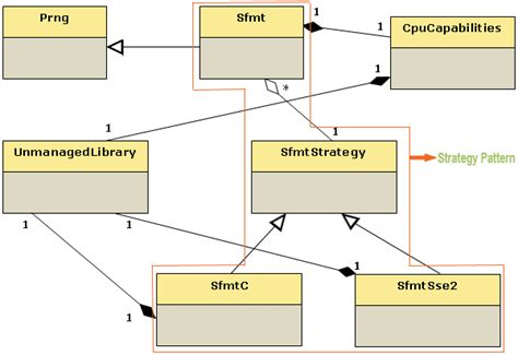 visual studio class diagram relationships sfmt in part ii object oriented implementation
