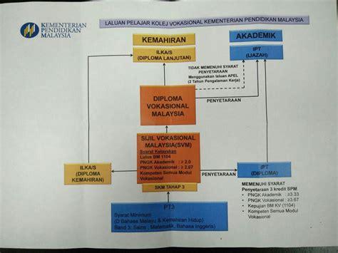 format sijil gaji akhir jabatan penilaian pentaksiran