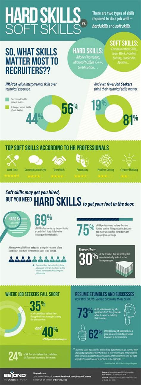 best soft skills for resume what matters most hard skills or soft skills