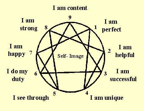 self image enneagram of self image