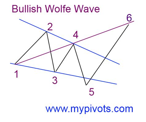 wave pattern definition hair wolfe wave definition mypivots