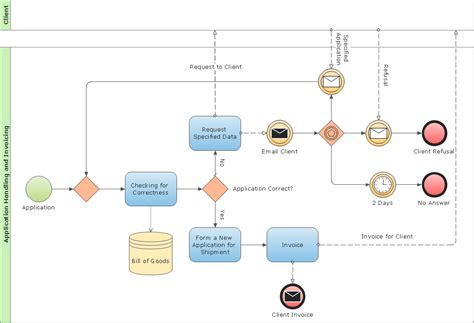 bpmn diagram collaboration bpmn diagram application handling and