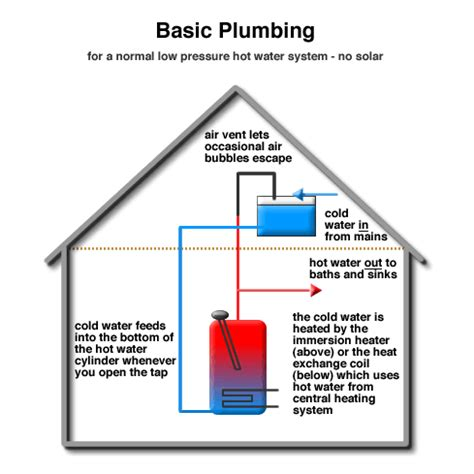 no water pressure in house solar energy panels plumbing summary from solartwin solartwin from genfit