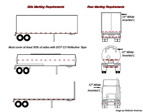 dispersion pattern exles tractor trailer weight distribution diagram california