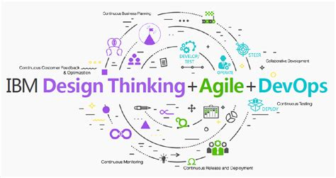 design thinking lean startup agile design thinking agile devops continuous delivery