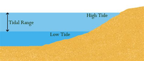 let s go the tide is low books high school earth science movements wikibooks