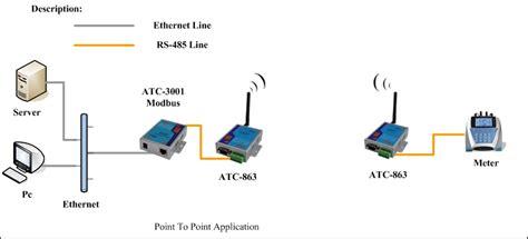 100 wiring diagram kwh meter prabayar kwh meter
