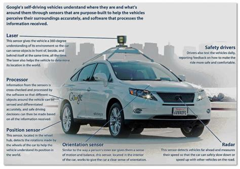 autonomous vehicle driverless self driving cars and artificial intelligence practical advances in ai and machine learning books what is lidar technology for autonomous cars autonomous