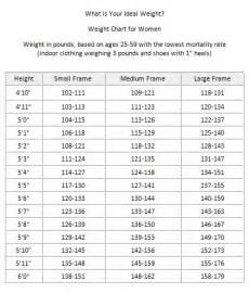 Ideal body weight chart women