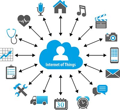 internet definition internet of things definition internet of things