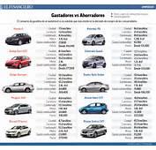 Lista De Precios Autos 2015  Post