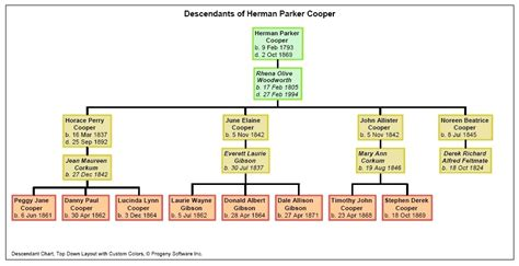 tree graph generator family tree chart maker free family tree template