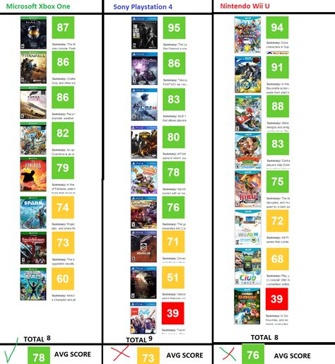 one list metacritic 2014 xboxone beats wiiu and ps4 in