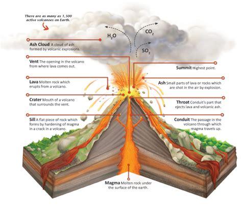 stratovolcano diagram related keywords suggestions for stratovolcano diagram