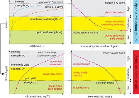 yield design definition on cyclic yield strength in definition of limits for