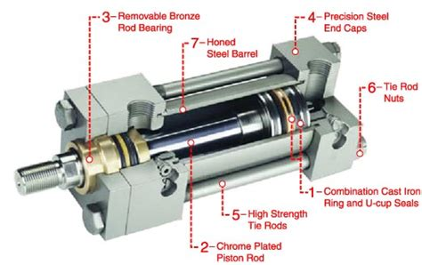 design and manufacturing of hydraulic cylinders pdf milwaukee cylinder metric hydraulic cylinders series