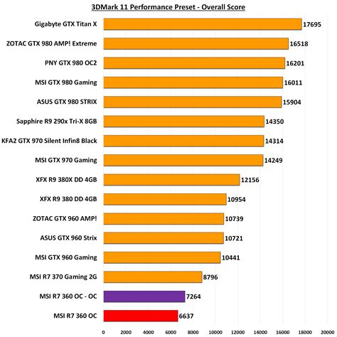 graphic card bench graphics card benchmark