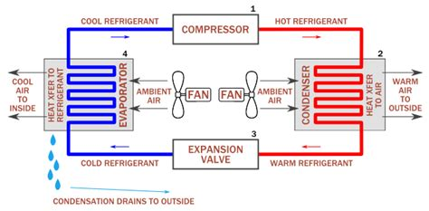 r22 fan cycling pressure introduction to air conditioning and refrigeration gre