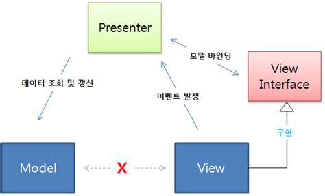 pattern mvp java 性悅 게으른 개발자의 삶 pattern mvp model view presenter 패턴을
