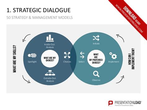 Strategic Management Ppt Slides Mba Students by 50 Strategy And Management Models Ppt Slide Template