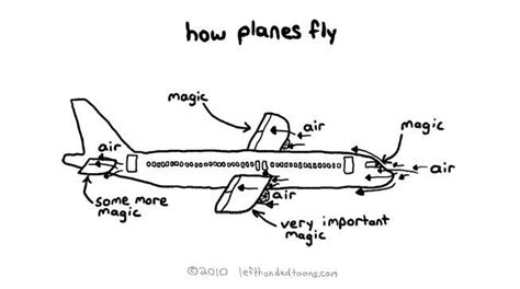 how much to fly a how planes fly