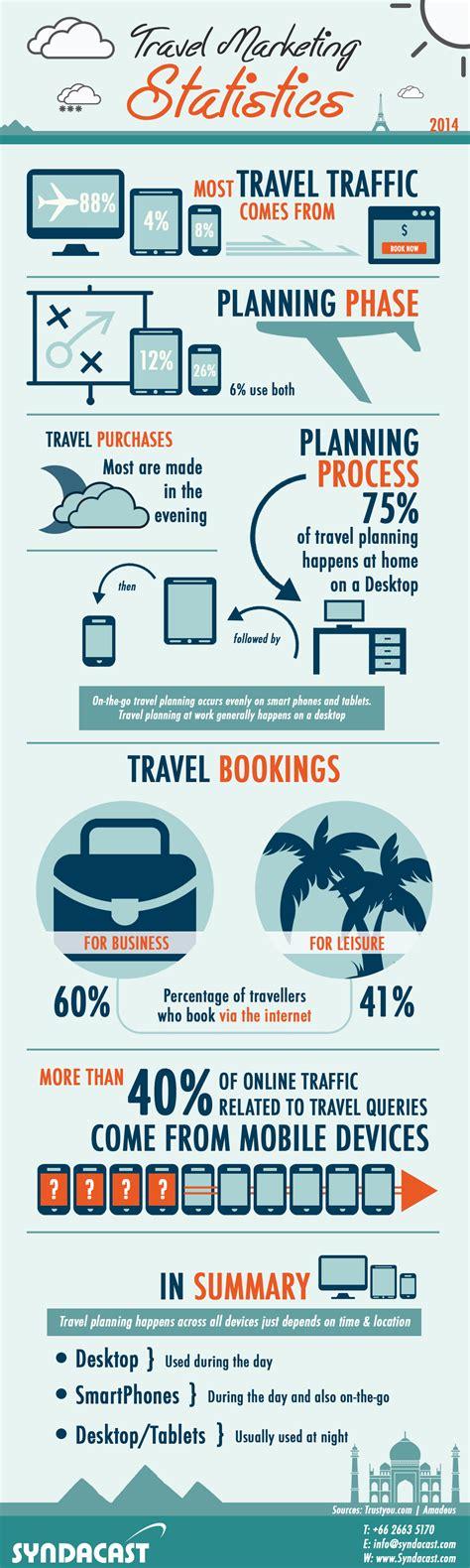 travel marketing statistics 2014 syndacast
