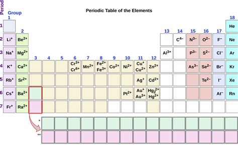 Periodic Table With Ions by Molecular And Ionic Compounds Chemistry I