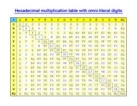 15 times table chart