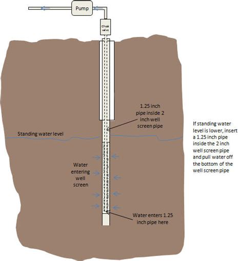 How To Drill A Water Well In Your Backyard by How To Drill Your Own Water Well