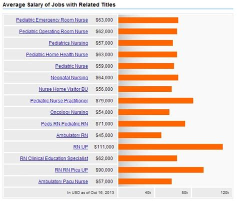 Emergency Room Practitioner Salary by Pediatric Practitioner Salary Applecool Info