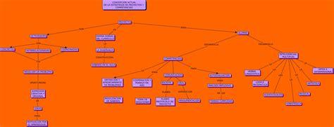 proyectos y estrategias de 8448146131 concepcion actual de la estrategia de proyectos y competencias