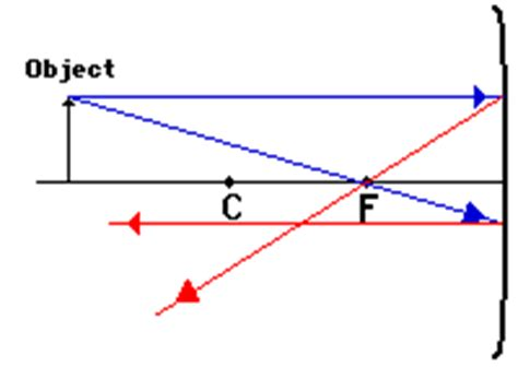 how to draw diagrams for concave mirrors can anyone give me the diagrams of concave and convex