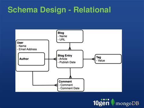 pattern json schema document json schema phpsourcecode net