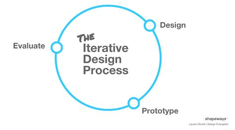 design is an iterative process making it real a guide to jewelry rapid prototyping