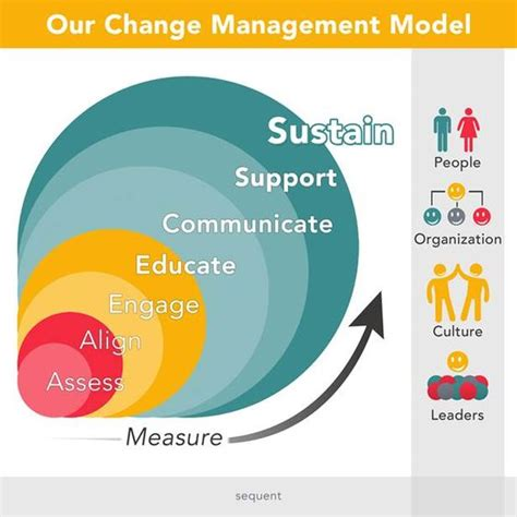 design doll change model change management is a process not a single event our