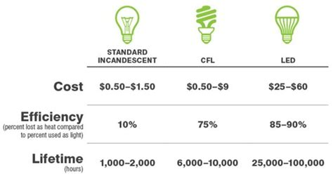 Different Types Of Fluorescent Ls by Light Emitting Diode Ls As Compared To Compact Fluorescent
