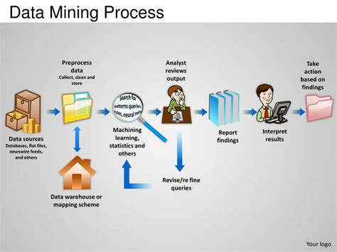 data mining process powerpoint presentation templates