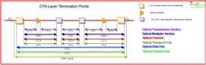 optical multiplex section otn layers telebasics s blog